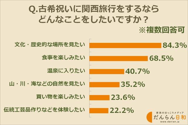 画像: 古希祝いの関西旅行、何をしたい? 続いて60代の方222人に尋ねたのは、古希祝いの関西旅行でしたいこと。どんな旅行プランを望んでいる方が多いのでしょうか。