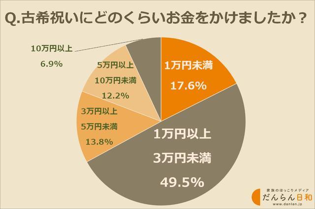 画像: 古希祝いの予算は1万円〜3万円が最多