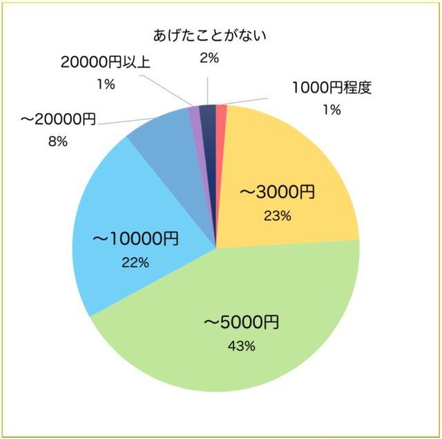画像2: 回答者数 158人(うち既婚者73人/独身85人)