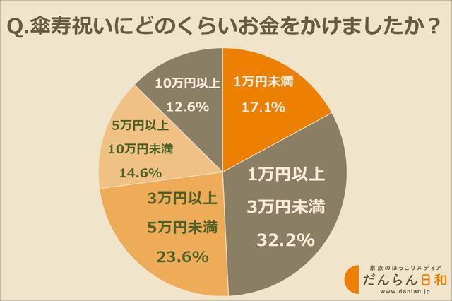 画像: かけた費用は1万円以上3万円未満が最多