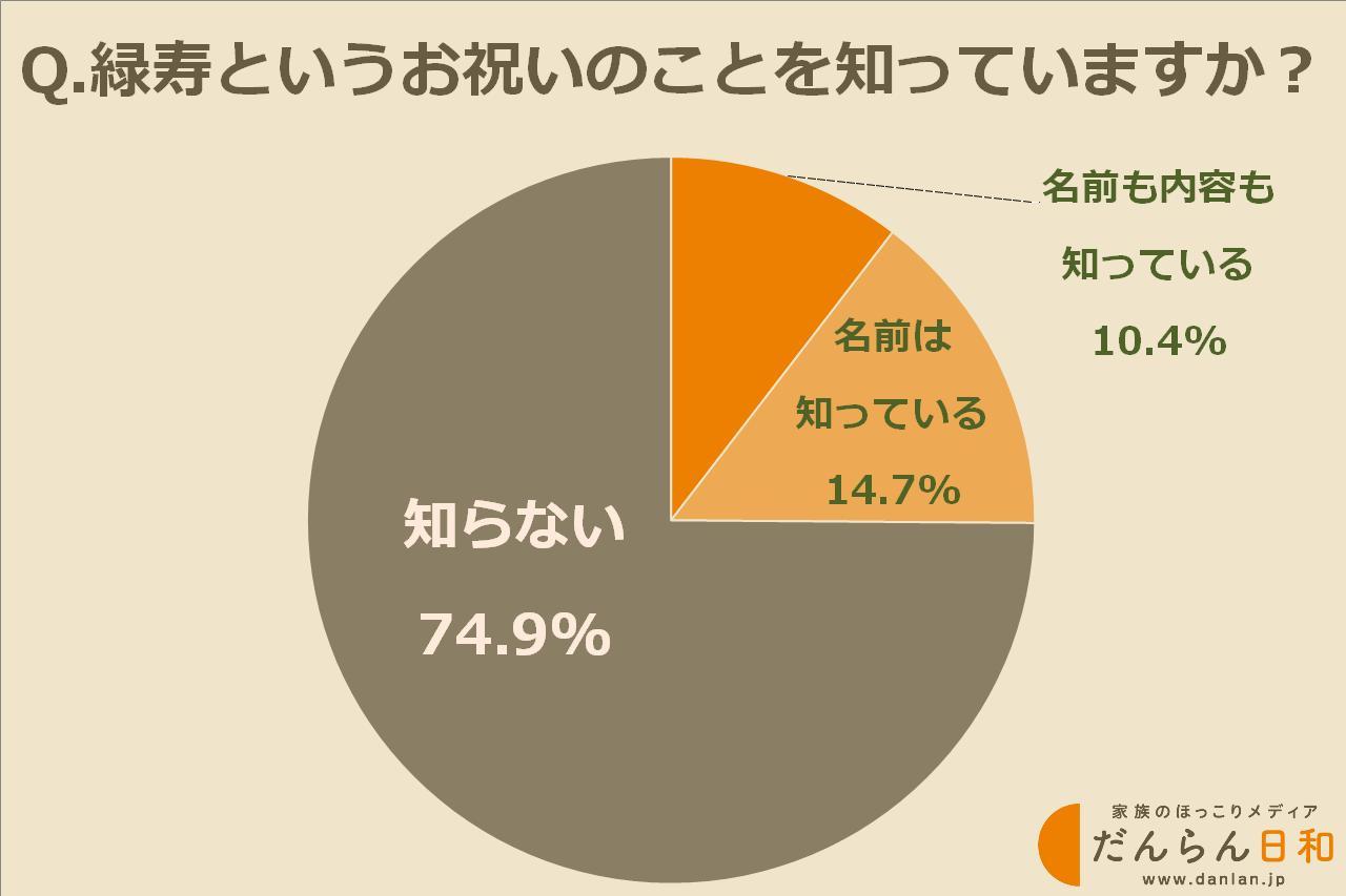 画像: 緑寿のことを知っている方は約25%