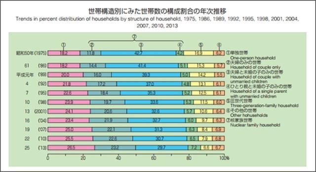 画像: 資料1:厚生労働省 国民生活調査(平成25年調査結果)