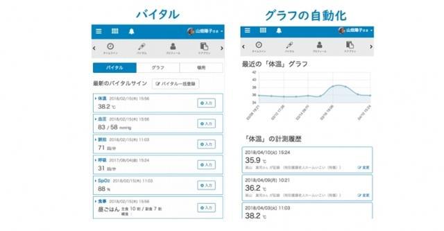 画像: ケアコラボ株式会社( http://page.carecollabo.jp/ )