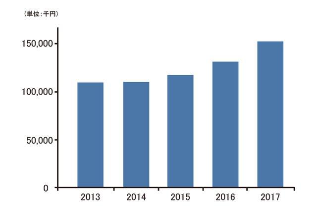 画像: モダンな現代仏壇の需要は年々高まり、年間売上額も好調に推移している。