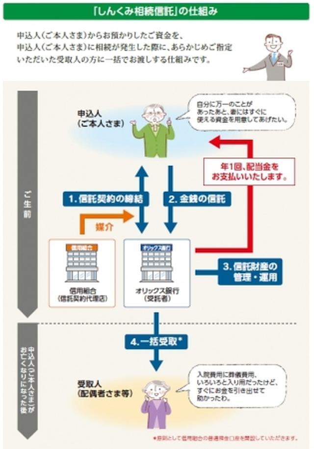 画像: 「しんくみ相続信託」スキーム図