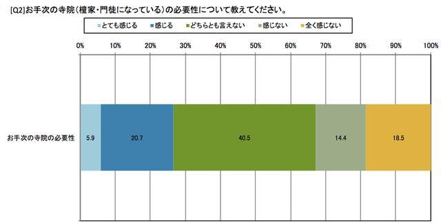 画像2: 檀家離れで広まる供養難民。石川県民、5割以上が「もしもの時にお手次寺院に供養をお願いしたい」が「お手次寺がない」状態/心泉の丘