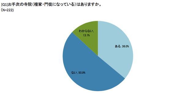 画像1: 檀家離れで広まる供養難民。石川県民、5割以上が「もしもの時にお手次寺院に供養をお願いしたい」が「お手次寺がない」状態/心泉の丘
