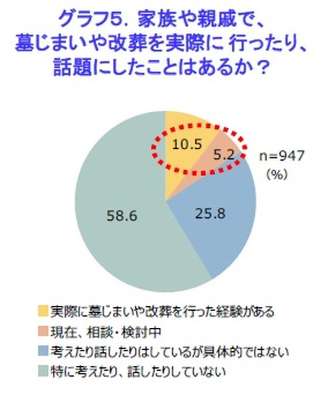 画像: 墓じまい・改葬について経験有、検討中は計16%、考えたり話したりのみの人も26%