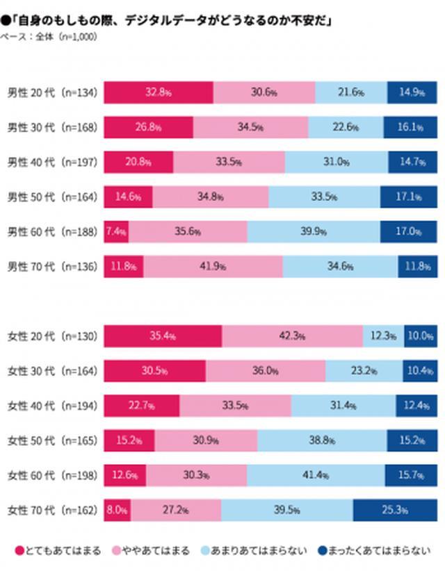 画像: 4. デジタル終活、実施率はわずか4%。しかし「デジタルデータがどうなるのか不安」が59%にのぼる