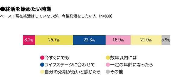 画像3: 1. 終活の認知率は98%「終活をしている」11%、「今後終活をしたい」42%