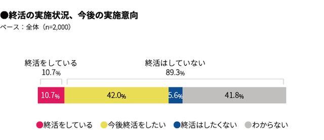 画像1: 1. 終活の認知率は98%「終活をしている」11%、「今後終活をしたい」42%