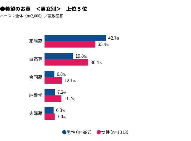 画像: 3. 希望するお墓のカタチ、1位「家族葬」39%に続き、「自然葬」25%が2位で女性に人気
