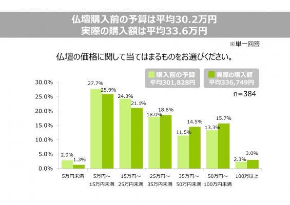 画像: 2. 仏壇購入前の予算は平均30.2万円、実際の平均購入価格は平均33.6万円