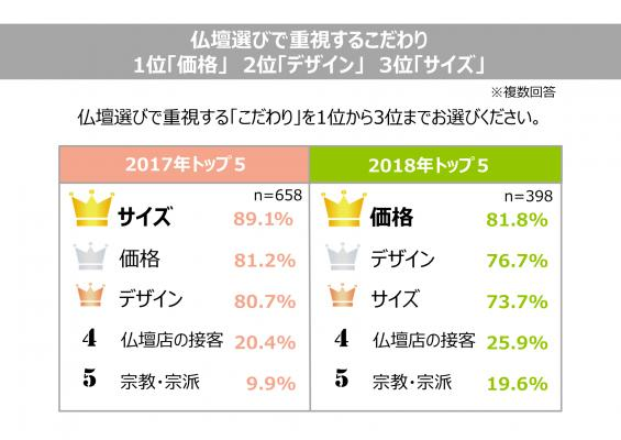 画像: 4. 仏壇購入のこだわりトップ3:1位「価格」2位「デザイン」3位「サイズ」
