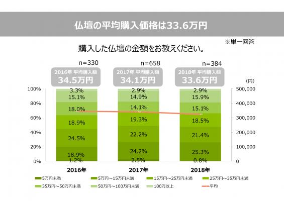 画像: 1. 仏壇の平均購入価格は33.6万円
