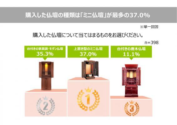 画像: 3. 購入した仏壇の種類は「ミニ仏壇」が最多の37.0%