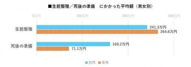 画像: 終活費用の平均は、253.6万円。 「死後の準備」にかける費用は男性が女性の2倍以上という結果に