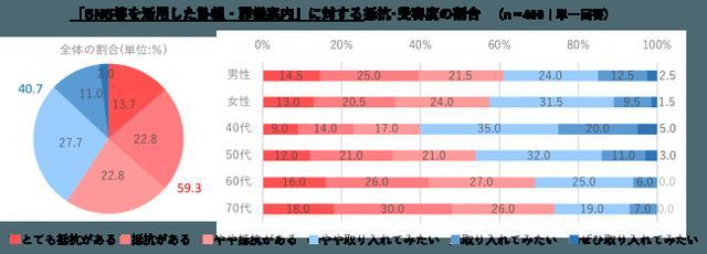 画像2: SNS等を活用した訃報・葬儀案内 「抵抗がある」は、59.3%
