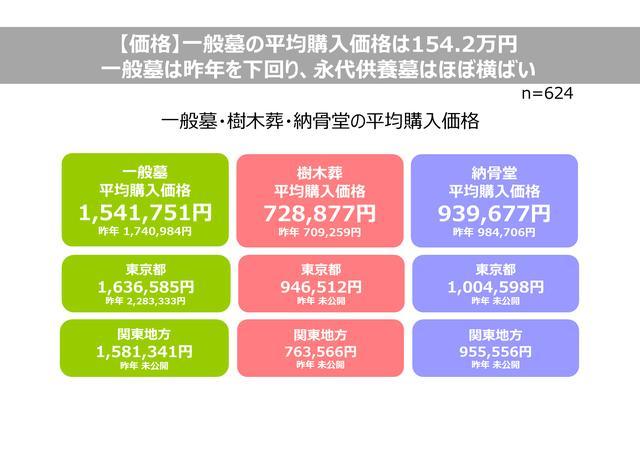 画像: 【価格】一般墓の平均購入価格は154.2万円。一般墓は昨年を下回り、永代供養墓はほぼ横ばい。