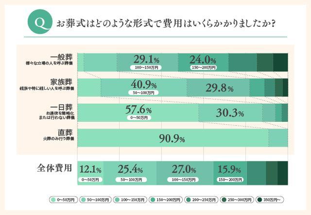 画像: 最も選択されている葬儀形式は一般葬で約5割、費用は100万円から200万円程度で約5割