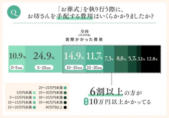 画像2: お坊さん手配にかかる費用を20万円以内で考えている方の半数は、その予算をオーバーしている
