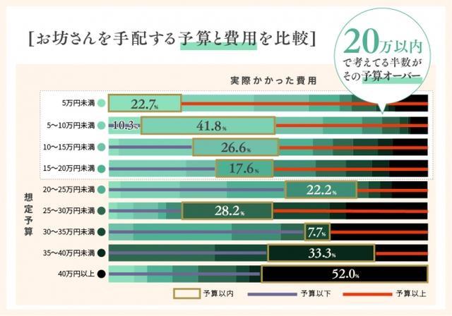 画像3: お坊さん手配にかかる費用を20万円以内で考えている方の半数は、その予算をオーバーしている