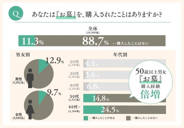 画像: お墓の購入経験は、50代未満では10%未満だが、50代を過ぎると男女ともに倍増している