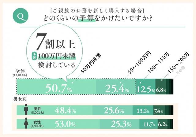 画像1: お墓を購入する費用を100万円以内で考えている方の半数近くは、その予算をオーバーしている