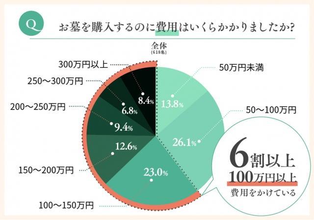 画像1: お墓の購入にかける費用は、6割以上の方が100万円以上かけている