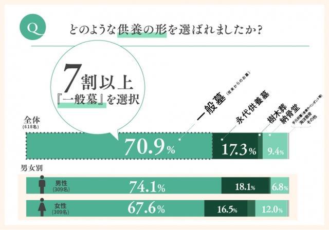 画像: 7割以上が従来の一般墓を選択している