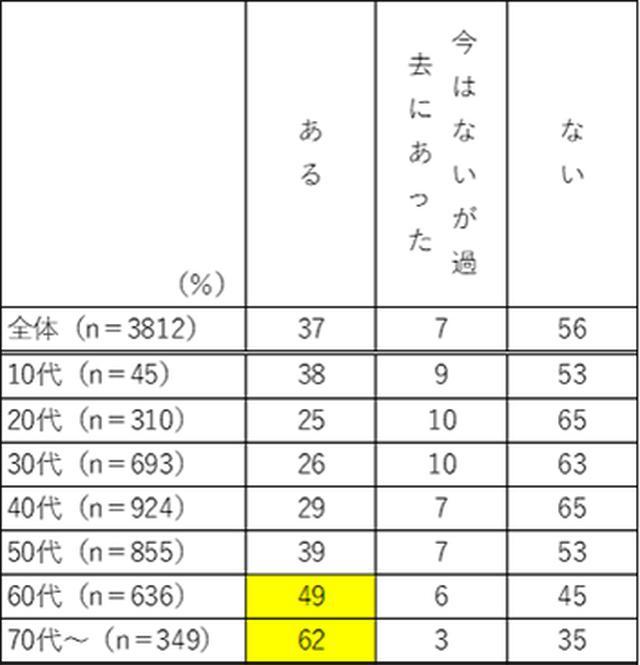 画像2: 「仏壇」に関する意識調査。仏壇に手を合わせたことがある人は8割超10代の過半数が「仏壇」や「仏壇の代わりになるもの」が必要/株式会社メモリアルアートの大野屋