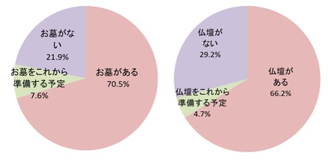 画像: 手元供養購入者のうち、既にお墓がある人は70.5%、仏壇がある人は66.2%