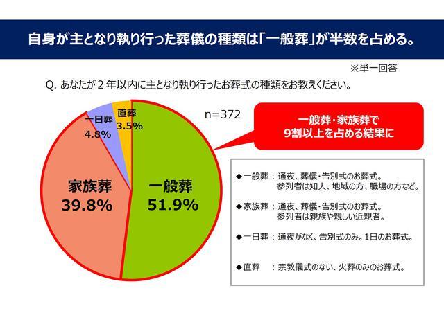 画像1: 一般葬は7割以上、家族葬は6割以上の喪主が 葬儀後に後悔を感じた!/ 株式会社 鎌倉新書