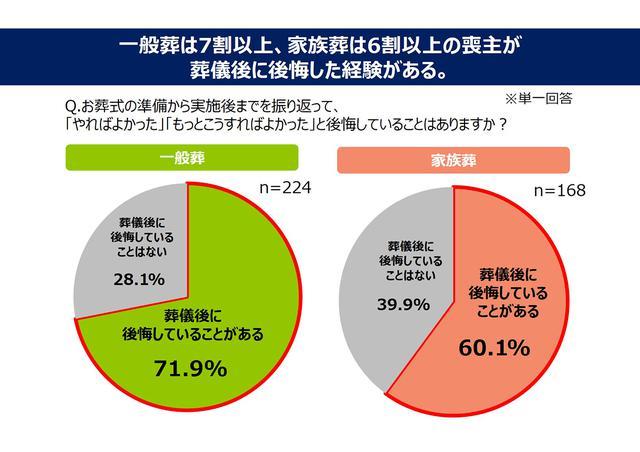 画像2: 一般葬は7割以上、家族葬は6割以上の喪主が 葬儀後に後悔を感じた!/ 株式会社 鎌倉新書