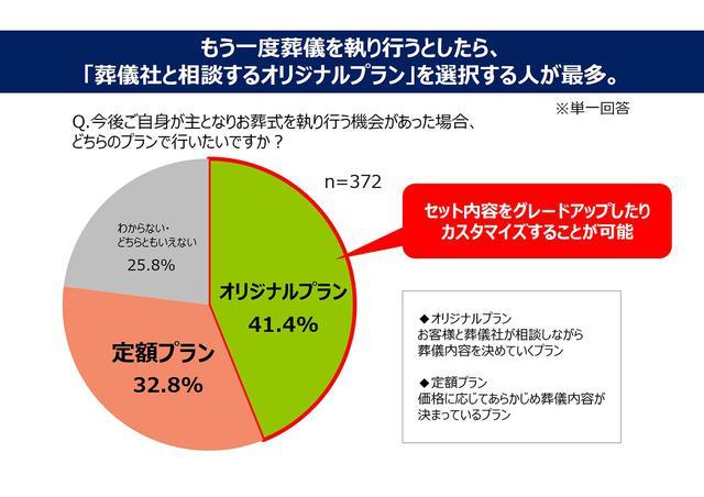 画像5: 一般葬は7割以上、家族葬は6割以上の喪主が 葬儀後に後悔を感じた!/ 株式会社 鎌倉新書