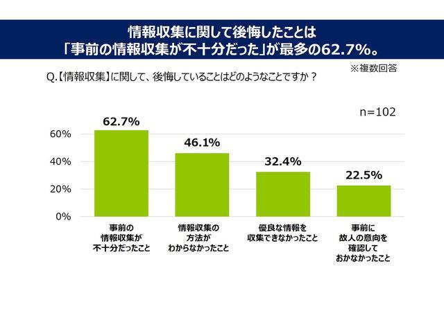 画像4: 一般葬は7割以上、家族葬は6割以上の喪主が 葬儀後に後悔を感じた!/ 株式会社 鎌倉新書