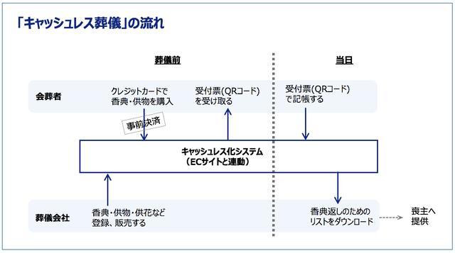 画像2: 「香典キャッシュレス」システム実証試験 今春実用化へ