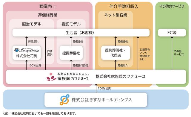 画像: 株式会社きずなホールディングス作成の目論見書から転載(以下の図表も同じ)