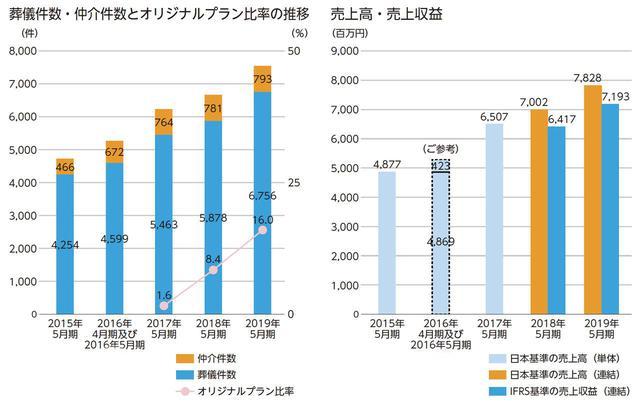 画像: 注1)株式会社きずなホールディングスは、2017年6月に株式移転により設立されているため、参考情報として、我が国において一般的に公正妥当と認められる企業会計基準(以下、日本基準という)に基づいて作成された旧株式会社エポック・ジャパンの2015年5月期及び2016年4月の単体売上高、並びに新株式会社エポック・ジャパン(現・株式会社家族葬のファミーユ)の2016年5月期及び2017年5月期の単体売上高、並びにきずなHDグループの2018年5月期及び2019年5月期の連結売上高の推移を記載している。 注2)2018年5月期及び2019年5月期における日本基準の売上高とIFRS基準の売上収益の差は、売上の認識・測定の差異によるものである。すなわち、日本基準では業務委託先の葬儀売上と付随する費用について売上高と売上原価を両建て計上する方法で処理していたが、IFRS基準では葬儀代金から業務委託先等への支払を除いた葬儀粗利益相当額を仲介手数料収入として認識するため。