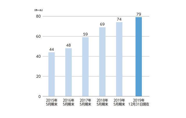 画像: 直営ホール数の推移も継続的に増加。 過去に撤退した店舗はゼロ