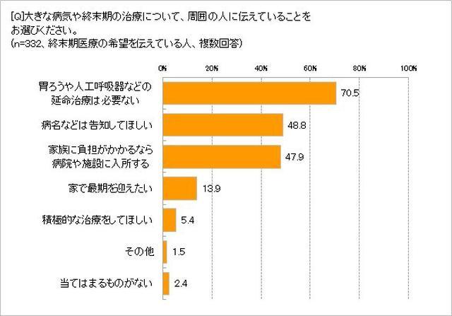 画像1: 望む供養は「樹木葬」25.5%、「海などでの散骨」24.7%が上位に