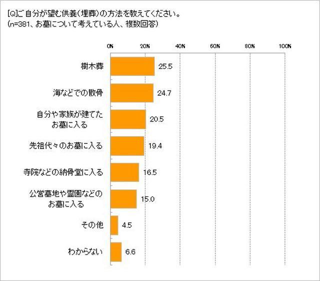 画像2: 望む供養は「樹木葬」25.5%、「海などでの散骨」24.7%が上位に