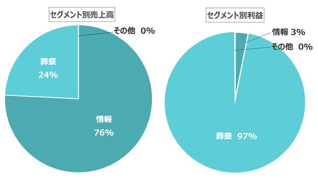 画像: 廣済堂グループの利益の97%を 葬祭セグメントが占める