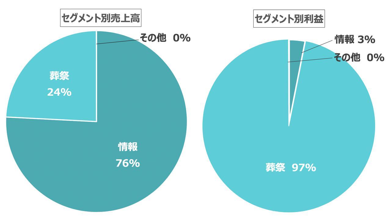詳報】東京博善、廣済堂の100%子会社に - グループの知恵を結集し ...