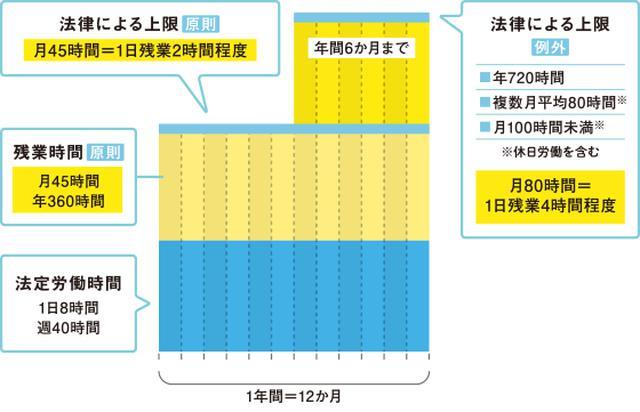 画像: 法改正後における労働時間の考え方のポイント 厚生労働省 働き方改革特設サイトより www.mhlw.go.jp