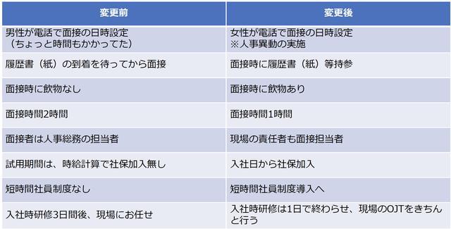 画像: ライフアンドデザイン・グループ西日本で行った採用プロセス改善項目