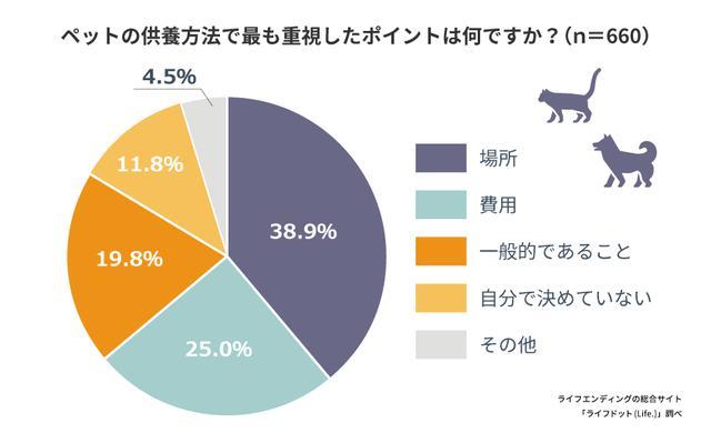 画像: ペットの供養方法を選ぶときに「場所」を重視する人が1番多い