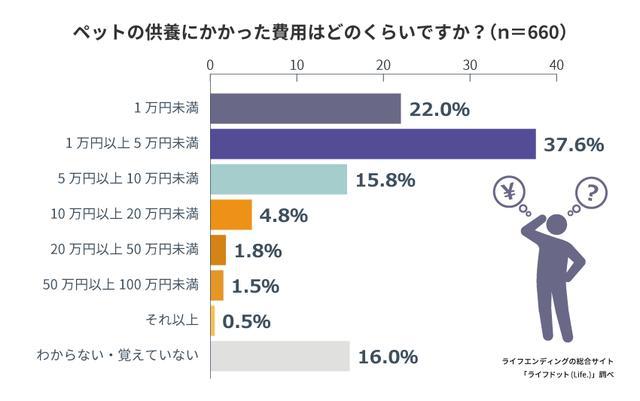 画像: ペットの供養には5万円以下の費用をかけた人が59.6%