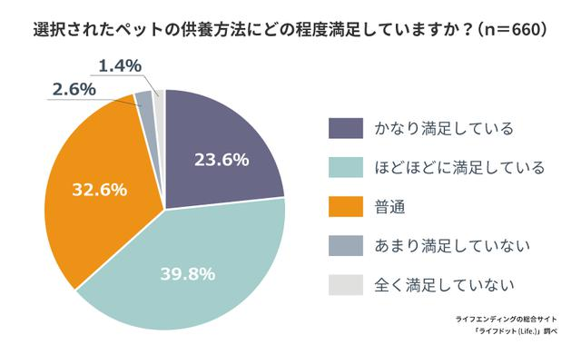 画像: ペットの供養について満足した人は63.4%