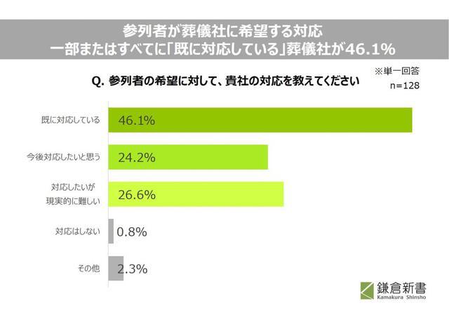 画像2: 参列者が葬儀社に希望する対応1位は「会場入り口に消毒液を設置する」59.8%。